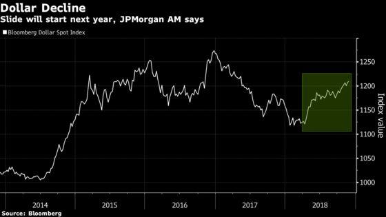 Dollar Headed for `Multi-Year Slide,' JPMorgan Asset Predicts