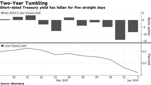 Short-dated Treasury yield has fallen for five straight days