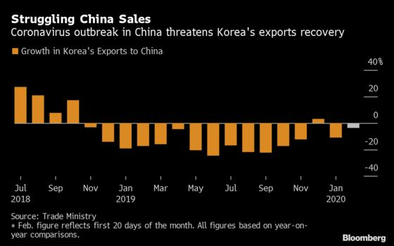 Korea Trade Data Show Virus Disruption to China Supply Chain