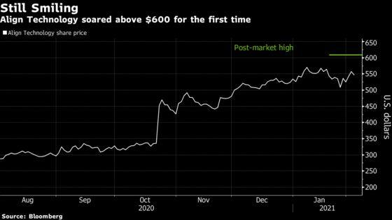 Invisalign Maker Soars Past $600 After Sales Top the Highest Estimate
