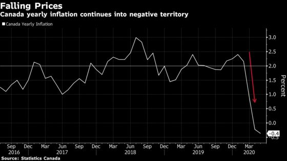 Inflation Falls Further in Canada After Retailers Drop Prices
