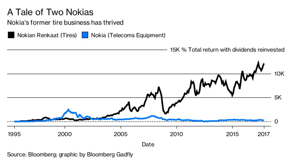A Nokia Success Story. Yes, Really - Brand Spur