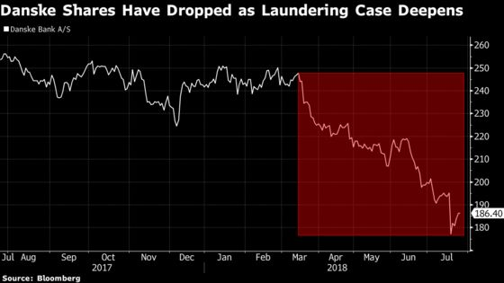 U.S. Investor Targets 26Bankers Who Worked at Danske