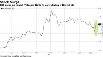 NII Holdings Surges as Telecom Italia Considers Nextel Bid