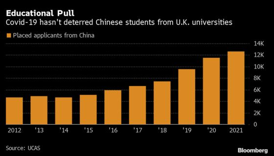 International Students Flock to London, Race for Scarce Housing