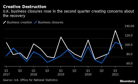 U.K. Says Business Closures Surged 43% in Second Quarter