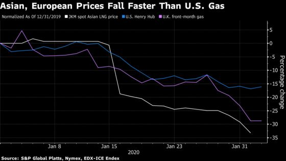 Virus Has U.S. Gas Exporters Facing Risk of Production Cuts
