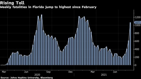 Florida Reports Record Covid Infections as Weekly Cases Rise 12%