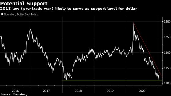 Dollar Is Evolving From a Haven Into a Must-Have Recovery Play