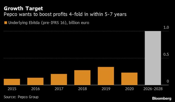 Steinhoff Seeks $1.2 Billion From Discount Chain Pepco's IPO