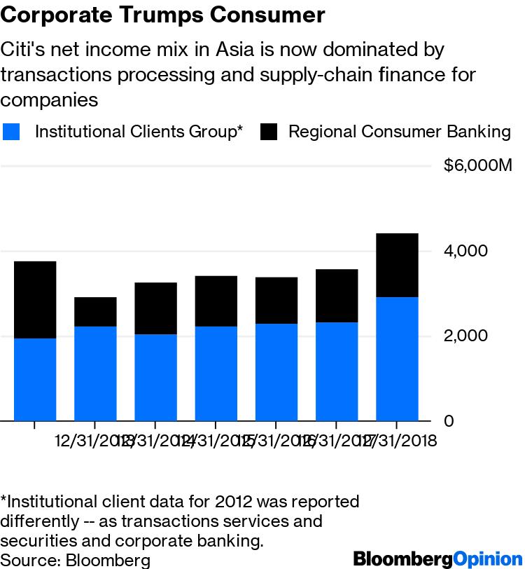 Citigroup's Corbat Should Reject Asian Consumer Bank Sale