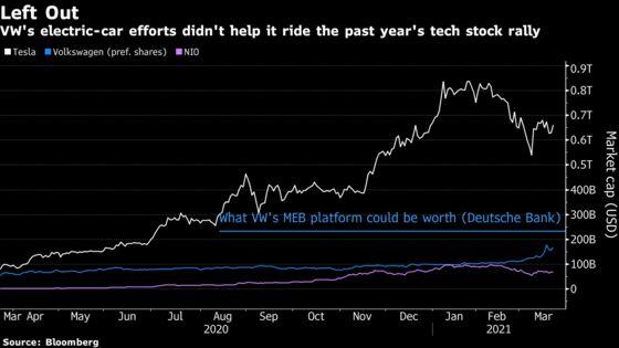 VolkswagenEV Business Worth $230 Billion, Deutsche Bank Says