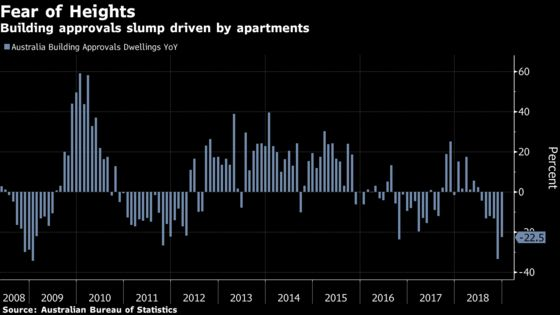 Australia Building Permits See Worst Two-Month Drop Since 2009