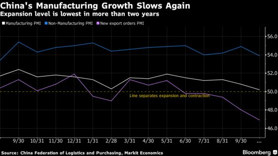 Weaker China Adds to Risks of a Synchronized Global Slowdown
