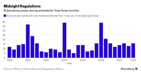 Rulemaking jumped during the final years of presidents George H.W. Bush (1992), Bill Clinton (2000) and George W. Bush (2008).