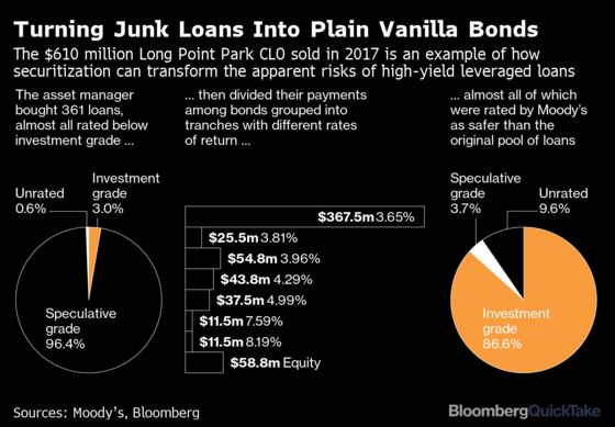 How a Deluge of Downgrades Could Sink the CLO Market