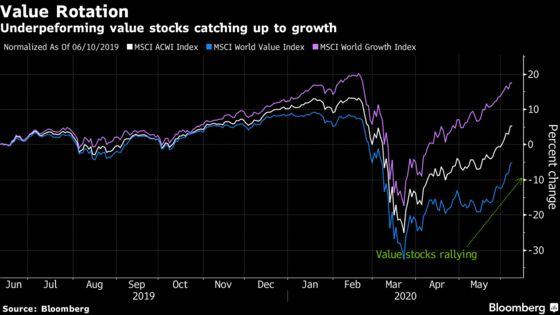 Jefferies 'Hunt for Value' Seeks Stocks to Power Next Rally
