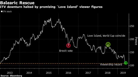 ITV Gets Balearic Boost as 'Love Island' Shows Staying Power