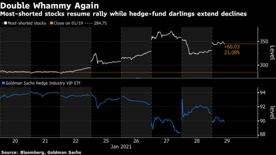 Hedge Fund Pressure Lingers With Short Sellers' Targets Rallying