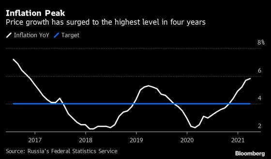 Russia Inflation Hits Four-Year High, Adding to Rate-Hike Pressure