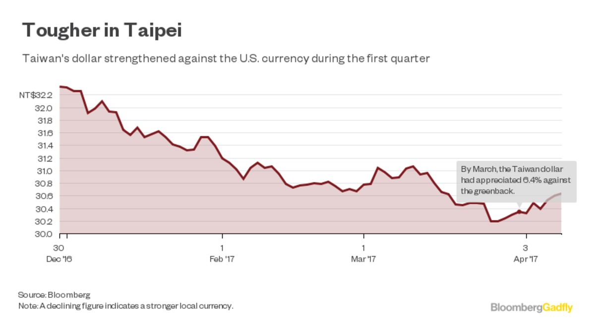 blame the strong dollar no not that one bloomberg quint currency fluctuations have always been part of business and tsmc was even a beneficiary last year yet a gain of more than 6 percent in the taiwan dollar