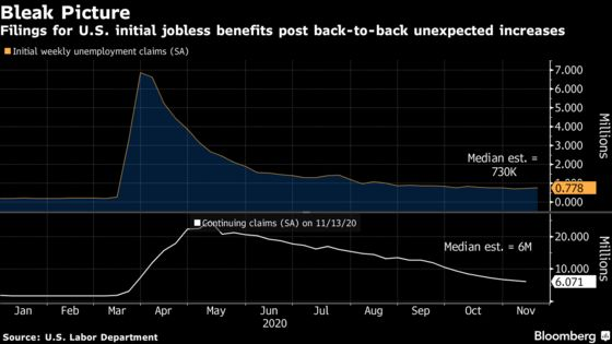 U.S. Recovery More Tenuous as Jobless Claims Rise, Incomes Fall