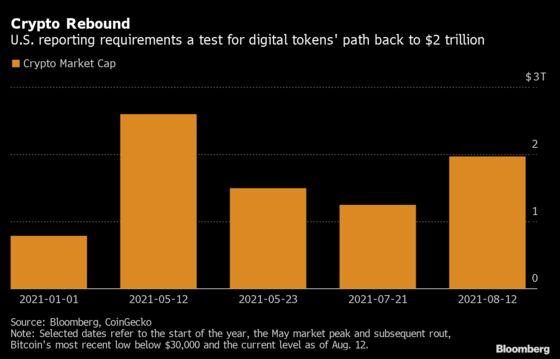 Crypto Market's Climb Back Toward $2 Trillion Faces U.S. Hurdle