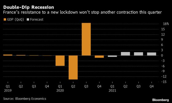 Macron's Gamble Won't Stop a French Double-Dip Recession