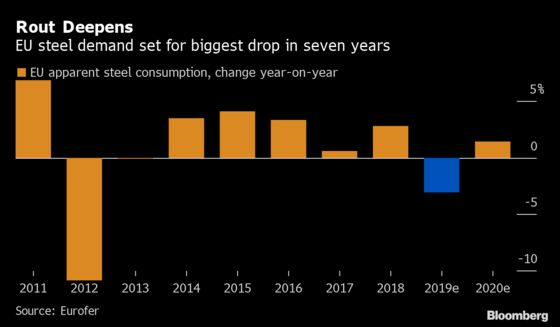 EU Steel Rout Deepens as Demand Seen Dropping Most in 7 Years