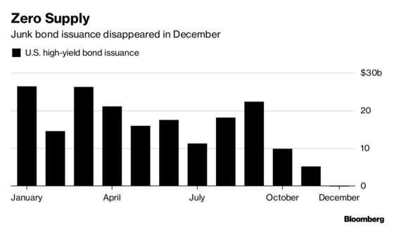 Dry Decembers in Junk-Bond Market May Be Here to Stay