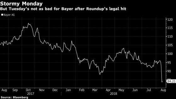 In Monsanto, Bayer Investors Inherit Hard-to-Predict Risk