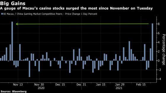 Macau Casino Operators' Stocks Rally as China Quarantine Lifted