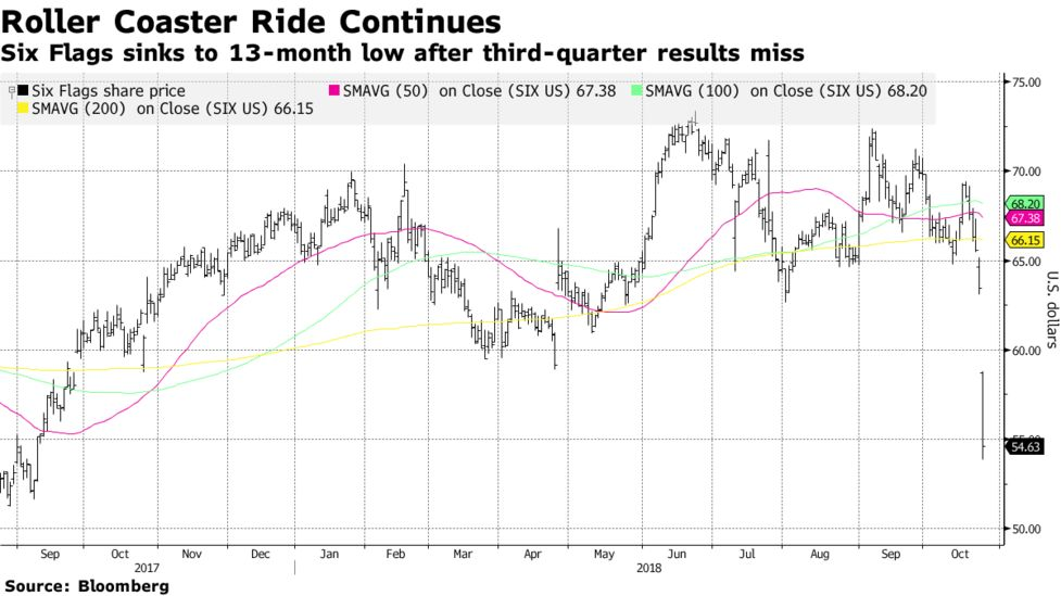 Six Flags Sinks as Late-Night Release Can't Hide Bad Quarter - Bloomberg