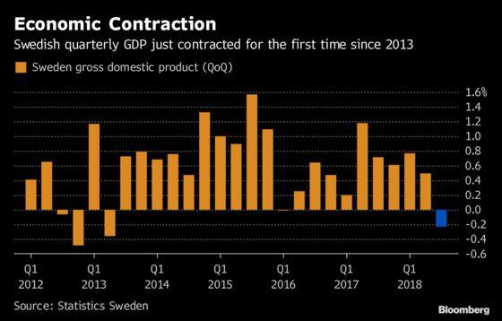 Swiss, Swedish Economies Shrink as Trade Slump Hits Europe