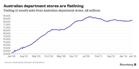 Australian department stores are flatlining