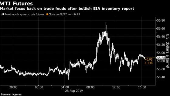 Oil Rally Peters Out as Demand Concerns Counter Inventory Draws