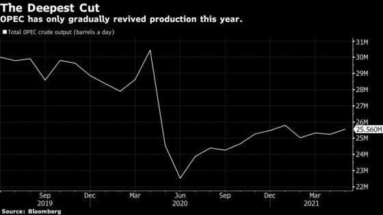 OPEC+ Weighs Cautious Supply Hike as Market Begs for Barrels