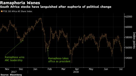 Ramaphosa Shine Fades as Reality Bites South African Economy
