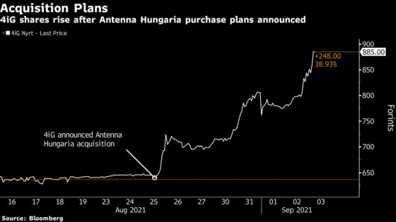 Hungarian Tech Group's Bold Ambition Starts to Impress Investors