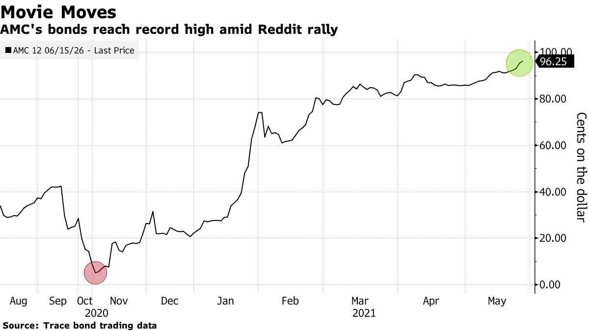 Los bonos de AMC han alcanzado niveles récord en medio del rally de Reddit
