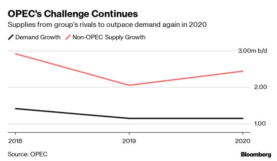 OPEC Sees New Oil Surplus in 2020 as U.S. Shale Surges Again