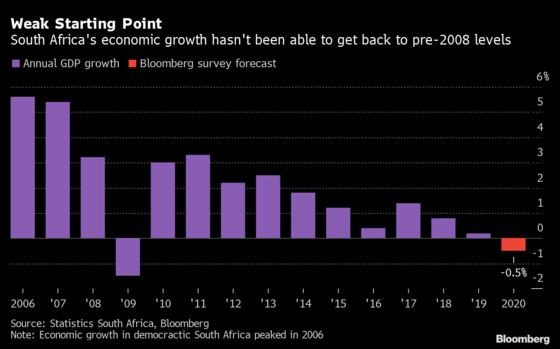South Africa's Economic Firepower: Now vs 2008 Crisis in Charts