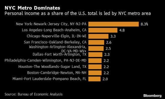 Midland, Texas Beat NYC Area When it Comes to Fat Paychecks