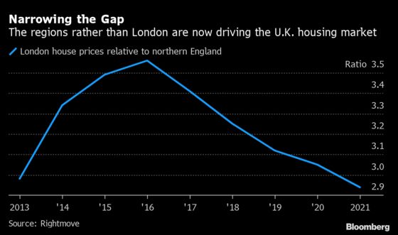 London House-Price Premium at 8-Year Low as Buyers Look to North