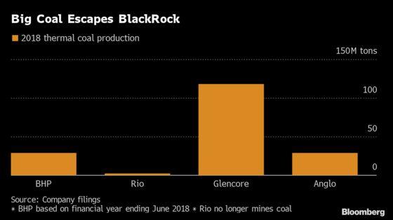 Big Coal Escapes BlackRock's New Climate Plan