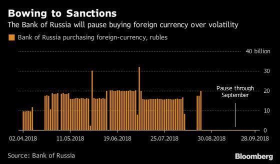 Putin's Economic Armor Suffers Cracks in Showdown Over Sanctions