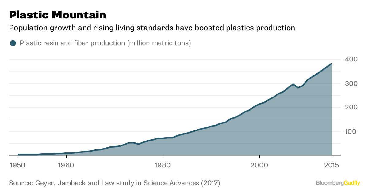Why We Are Losing the War on Plastic - Bloomberg