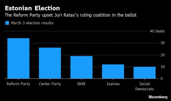 Shock Move Gives Populists a Chance at Government in Estonia