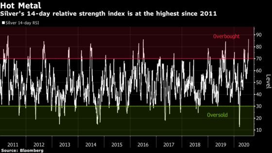 Stocks Climb to Five-Month High; Dollar Slumps: Markets Wrap