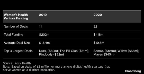 Women's Digital Health Startups Reap Record VC Funding on Covid Surge